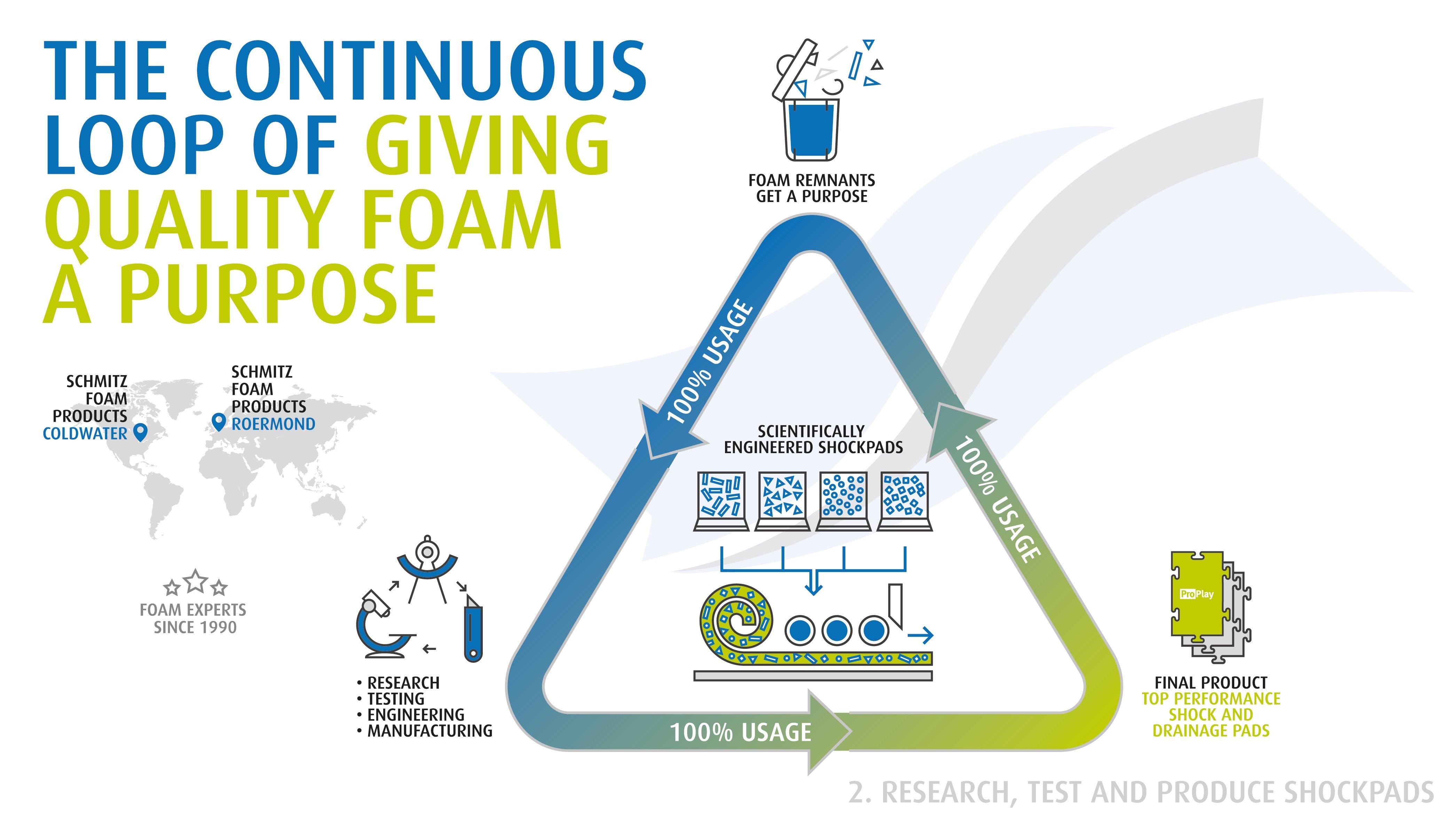 SCHMITZ_infographic-process_2019_Deel-2-1