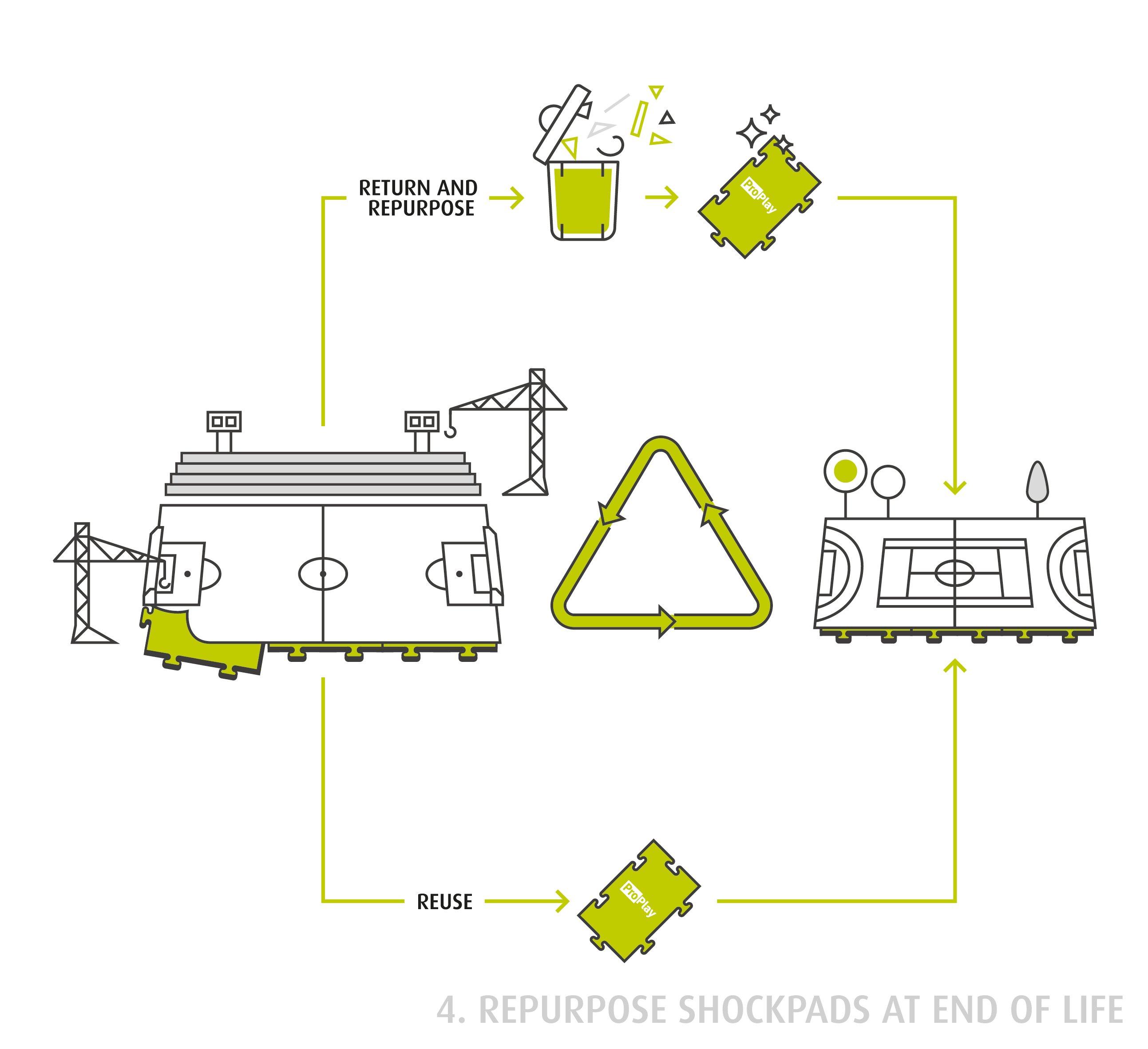 SCHMITZ_infographic-process_2019_Deel-4